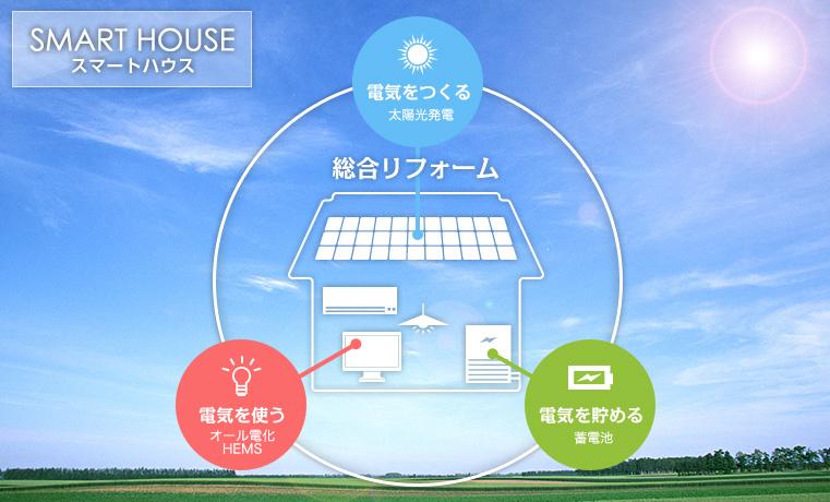 「京セラソーラー スマートハウス」の画像検索結果